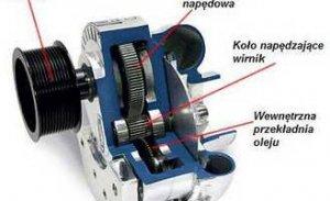 Nowy typ turbo łopatka turbiny – nowa turbosprężarka