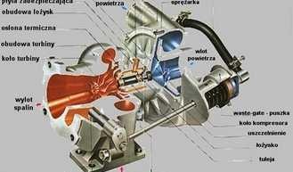 Objawy uszkodzonej Turbiny – Turbina Passat B5 i Audi A4 TDI